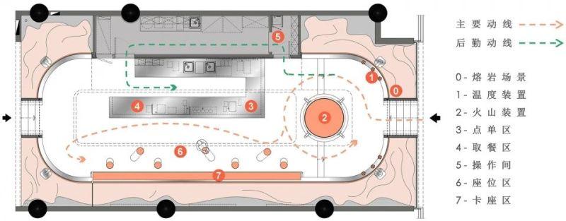 奶茶店人流动线方案设计